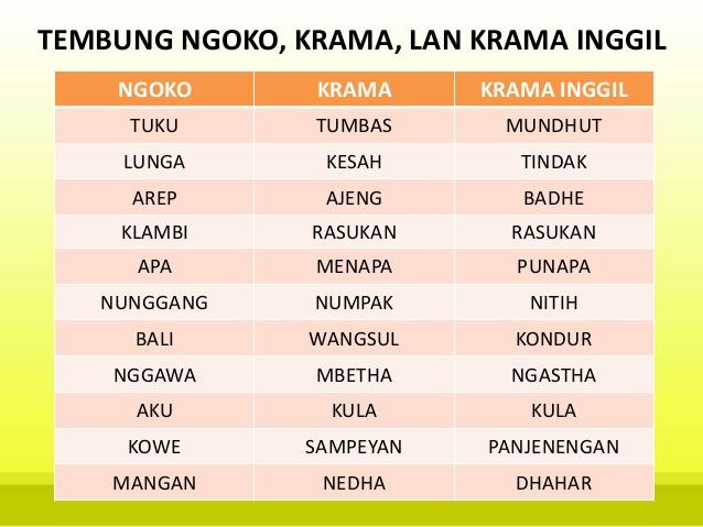 Bahasa Jawa Terima Kasih Dengan Beberapa Tingkatannya